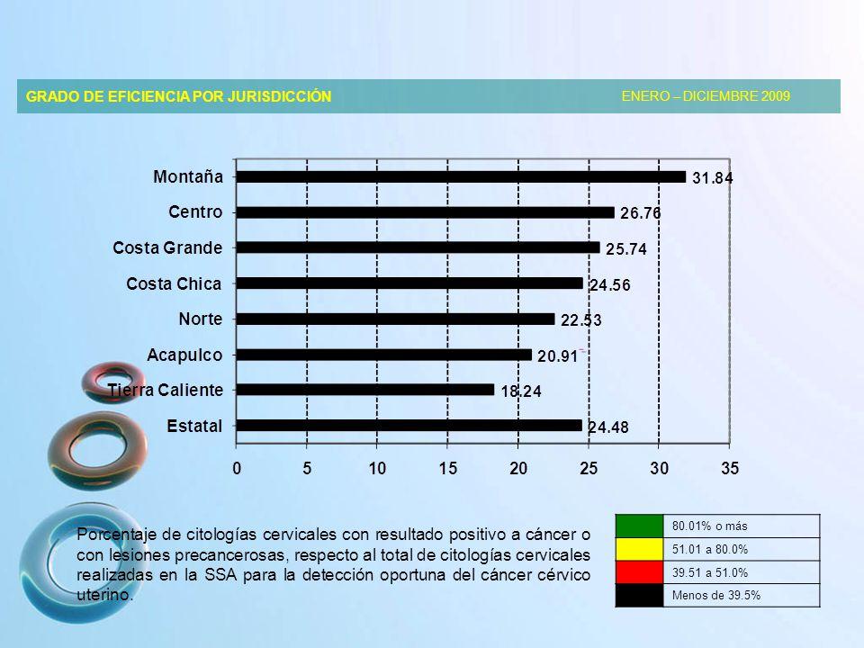 GRADO DE EFICIENCIA POR JURISDICCIÓN ENERO – DICIEMBRE 2009 Porcentaje de citologías cervicales con resultado positivo a cáncer o con lesiones precancerosas, respecto al total de citologías cervicales realizadas en la SSA para la detección oportuna del cáncer cérvico uterino.