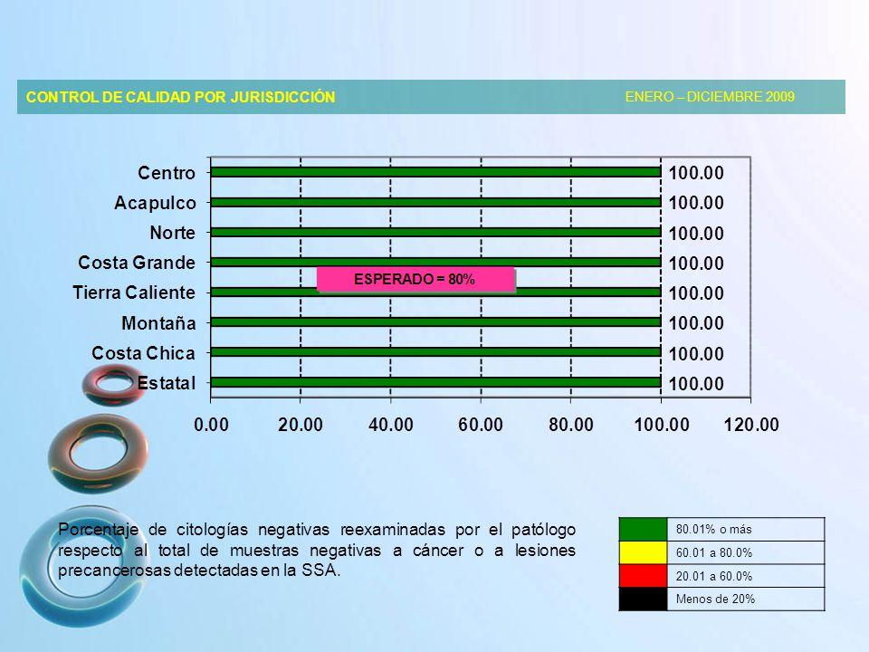 CONTROL DE CALIDAD POR JURISDICCIÓN ENERO – DICIEMBRE 2009 Porcentaje de citologías negativas reexaminadas por el patólogo respecto al total de muestras negativas a cáncer o a lesiones precancerosas detectadas en la SSA.