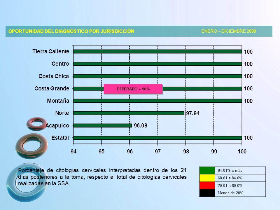 OPORTUNIDAD DEL DIAGNÓSTICO POR JURISDICCIÓN ENERO – DICIEMBRE 2009 Porcentaje de citologías cervicales interpretadas dentro de los 21 días posteriores a la toma, respecto al total de citologías cervicales realizadas en la SSA.