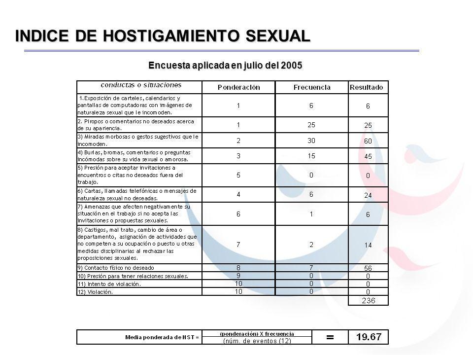 INDICE DE HOSTIGAMIENTO SEXUAL Encuesta aplicada en julio del 2005
