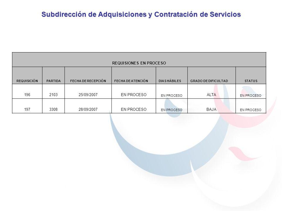 Subdirección de Adquisiciones y Contratación de Servicios REQUISIONES EN PROCESO REQUISICIÓNPARTIDAFECHA DE RECEPCIÓNFECHA DE ATENCIÓNDIAS HÁBILESGRADO DE DIFICULTADSTATUS 196210325/09/2007EN PROCESO ALTA EN PROCESO 197330828/09/2007EN PROCESO BAJA EN PROCESO