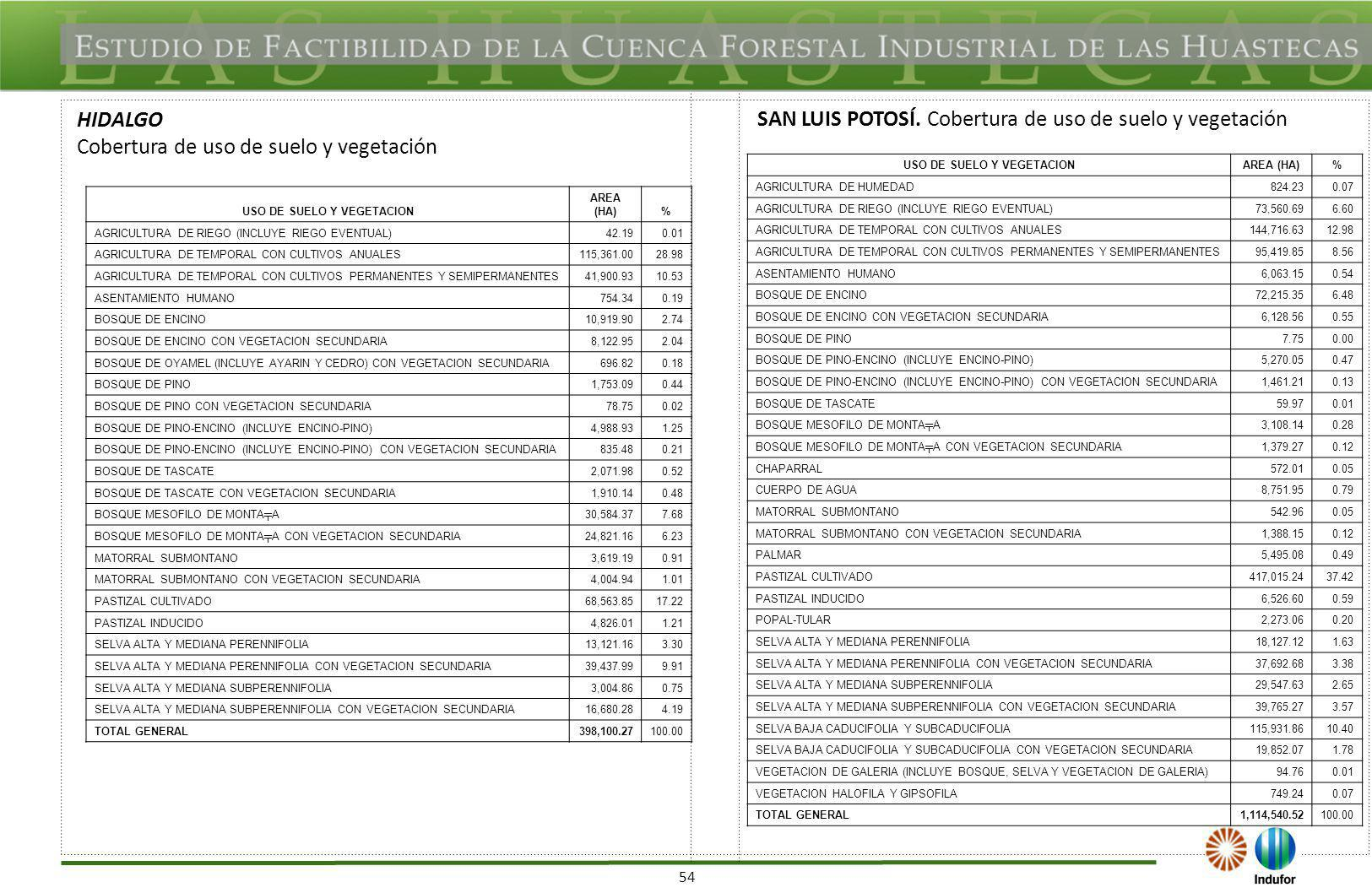 54 HIDALGO Cobertura de uso de suelo y vegetación SAN LUIS POTOSÍ. Cobertura de uso de suelo y vegetación USO DE SUELO Y VEGETACION AREA (HA)% AGRICUL