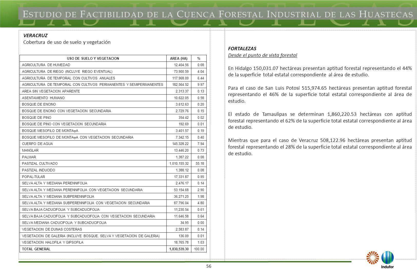 56 VERACRUZ Cobertura de uso de suelo y vegetación USO DE SUELO Y VEGETACIONAREA (HA)% AGRICULTURA DE HUMEDAD12,404.560.68 AGRICULTURA DE RIEGO (INCLU