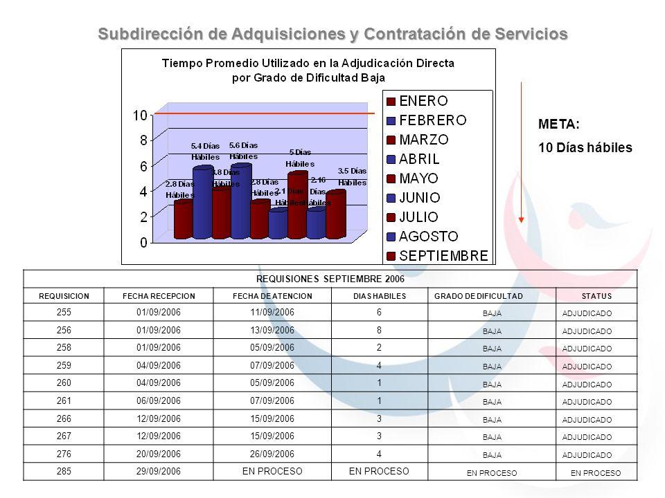 META: 30 Días hábiles Subdirección de Adquisiciones y Contratación de Servicios REQUISIONES EN PROCESO 2006 REQUISICIONFECHA RECEPCIONFECHA DE ATENCIONDIAS HABILESGRADO DE DIFICULTADSTATUS 23210/08/200605/09/200618 MEDIAADJUDICADO 25330/08/200604/09/20063 MEDIAADJUDICADO 26812/09/200627/09/200611 MEDIAADJUDICADO