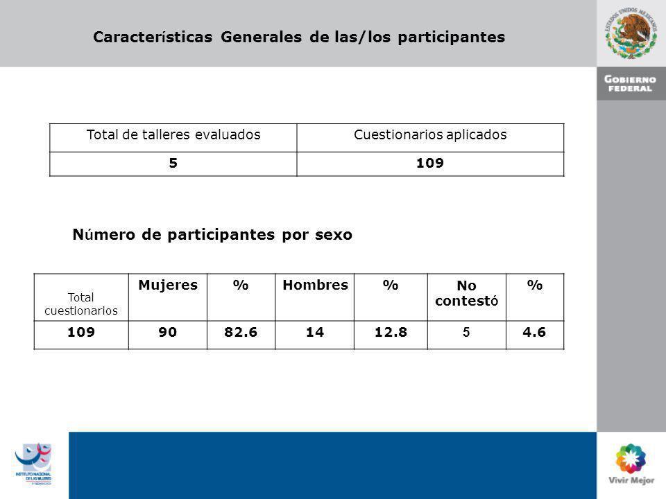 Caracter í sticas Generales de las/los participantes Total de talleres evaluadosCuestionarios aplicados 5109 N ú mero de participantes por sexo Total cuestionarios Mujeres%Hombres%No contest ó % 1099082.61412.8 5 4.6