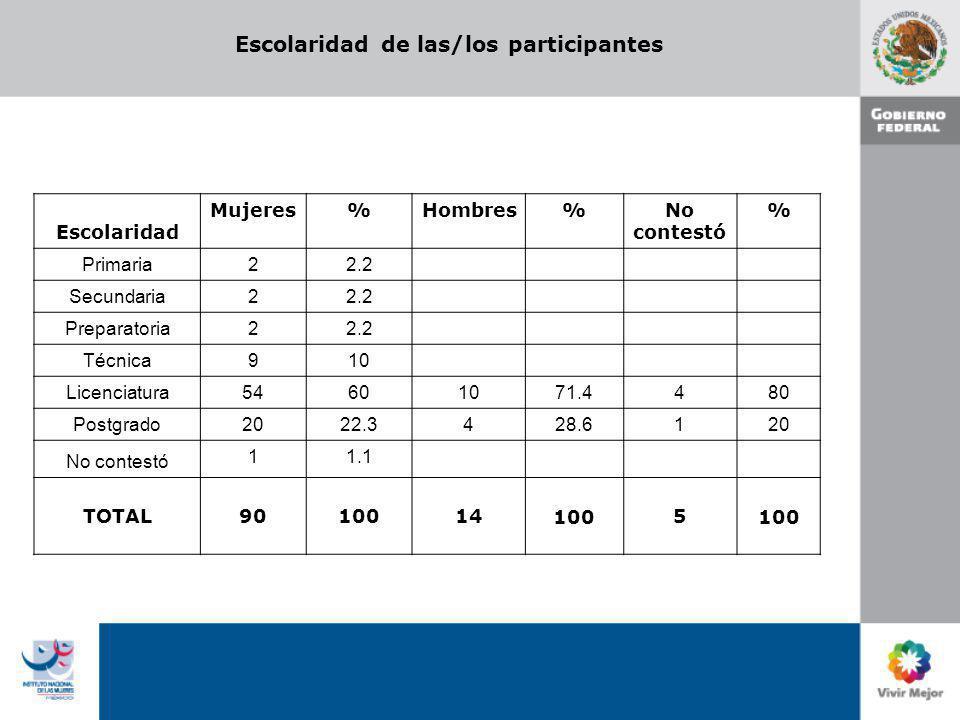 Perfil Profesional de las/los participantes Perfil Mujeres%Hombres % No contestó % F í sico- Matem á ticas- Ingenier í a 44.4 C.