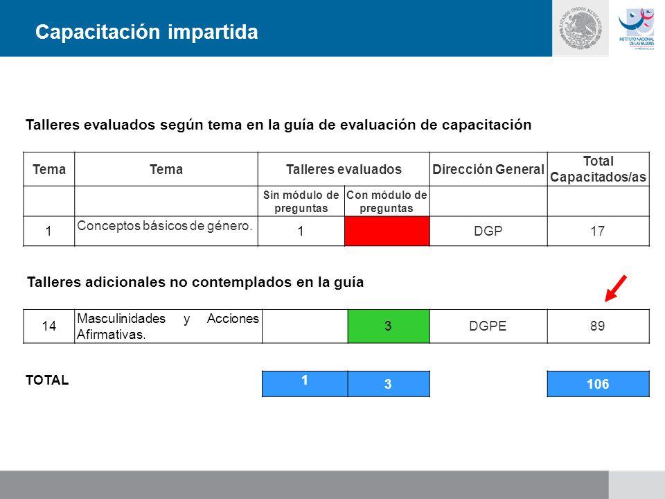 Capacitación impartida Talleres evaluados según tema en la guía de evaluación de capacitación Tema Talleres evaluadosDirección General Total Capacitados/as Sin módulo de preguntas Con módulo de preguntas 1 Conceptos básicos de género.