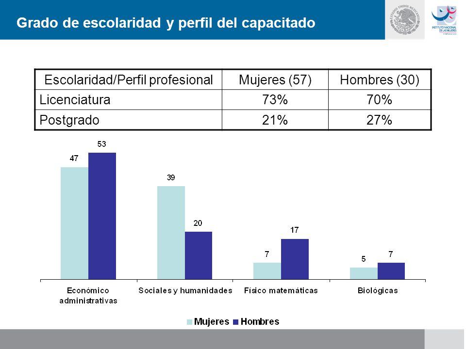 Escolaridad/Perfil profesionalMujeres (57)Hombres (30) Licenciatura73%70% Postgrado21%27% Grado de escolaridad y perfil del capacitado