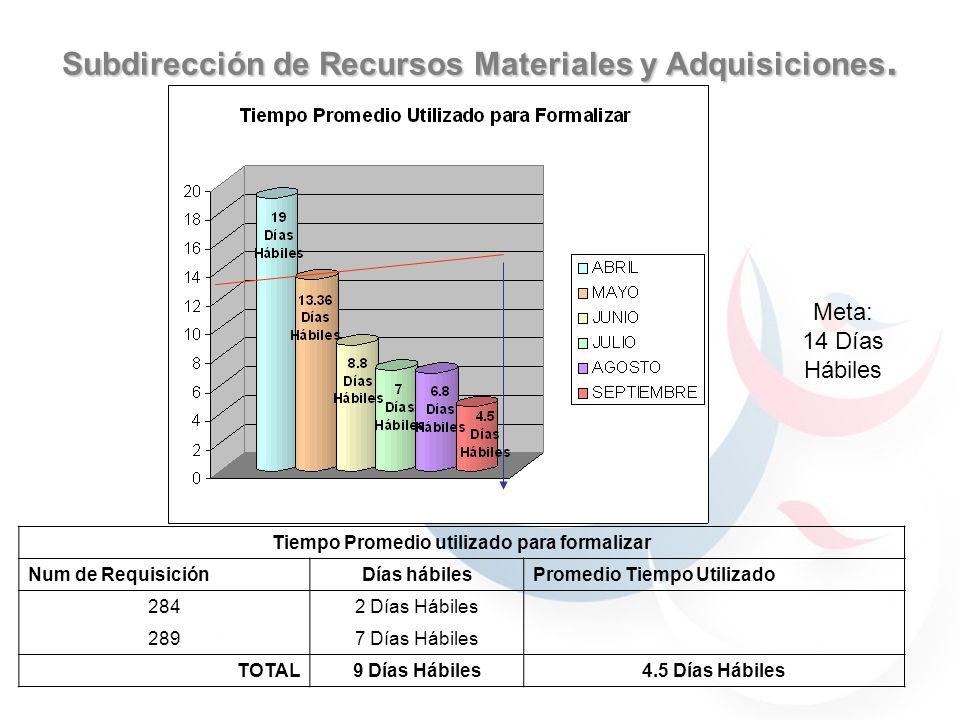 Subdirección de Recursos Materiales y Adquisiciones Porcentaje de Requisiciones Rechazadas núm req devueltasnúm de requisiciones recibidasPorcentaje 2296.89