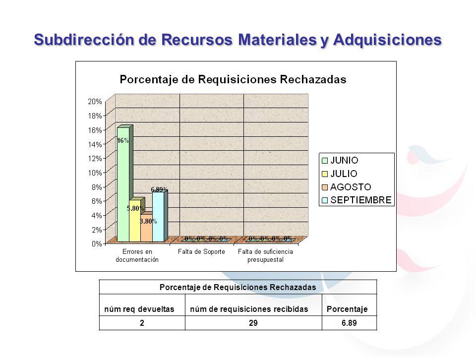 Subdirección de Recursos Materiales y Adquisiciones REQUISICIONES 28802/09/2005 1BAJA ADJUDICADO 28902/09/200506/09/20053BAJA ADJUDICADO 29106/09/200512/09/20055BAJA ADJUDICADO 29312/09/200521/09/20058BAJA ADJUDICADO 29913/09/200520/0920056BAJA ADJUDICADO 30013/09/2005 1BAJA ADJUDICADO 30213/09/200526/09/200510BAJA ADJUDICADO 30414/09/200523/09/20058BAJA ADJUDICADO 30515/09/200526/09/20058BAJA ADJUDICADO META: 10 Días hábiles