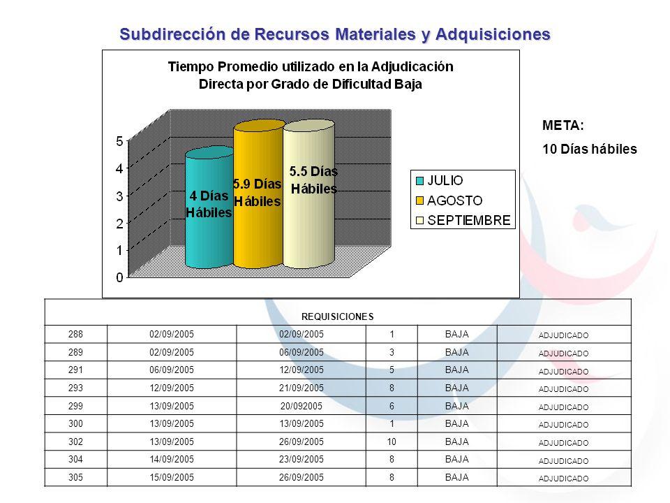 Subdirección de Recursos Materiales y Adquisiciones REQUISIONES 29713/09/200521/09/20057MEDIA ADJUDICADO REQUISIONES EN PROCESO REQUISICIONFECHA RECEPCIONFECHA DE ATENCIONDIAS HABILESGRADO DE DIFICULTADSTATUS 31229/09/2005EN PROCESO BAJA EN PROCESO 29513/09/2005EN PROCESO MEDIA EN PROCESO 31329/09/2005EN PROCESO MEDIA EN PROCESO 31529/09/2005EN PROCESO MEDIA EN PROCESO 31026/09/2005EN PROCESO ALTA EN PROCESO 31229/09/2005EN PROCESO BAJA EN PROCESO META: 30 Días hábiles