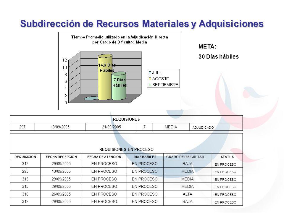 Subdirección de Recursos Materiales y Adquisiciones 59.7% 40.29% 30.76% 69.23% 59.7% 40.29% 59.7% 40.29% 69.23% 30.76% 90% 70% 100% Excelente (10) Muy satisfactorio (9, 8)Regular (7)Malo (6)Muy Malo (5) JULIO100%0% AGOSTO59.7%40.29%0% SEPTIEMBRE57.38%36.89%5.74%0%