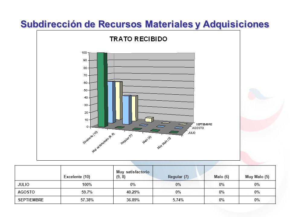 Subdirección de Recursos Materiales y Adquisiciones 59.7% 40.29% 30.76% 69.23% 59.7% 40.29% 59.7% 40.29% 69.23% 30.76% 90% 70% 100% Excelente (10) Muy satisfactorio (9, 8)Regular (7)Malo (6)Muy Malo (5) JULIO0% 70%0% AGOSTO30.76%69.23%0% SEPTIEMBRE50.42%37.82%11.76%0%
