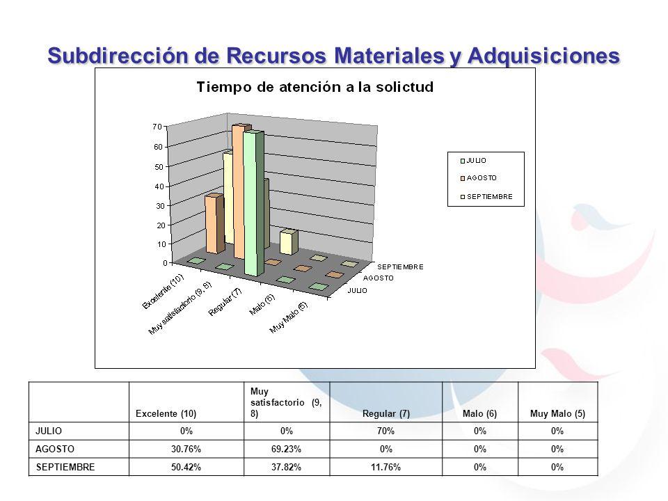 Subdirección de Recursos Materiales y Adquisiciones 59.7% 40.29% 30.76% 69.23% 59.7% 40.29% JULIOAGOSTO 59.7% 40.29% 69.23% 30.76% 90% 70% 100% El servicio recibido fueExcelente (10) Muy satisfactorio (9, 8)Regular (7)Malo (6)Muy Malo (5) JULIO0%90%0% AGOSTO59.7%40.29%0% SEPTIEMBRE57.38%36.89%5.74%0%
