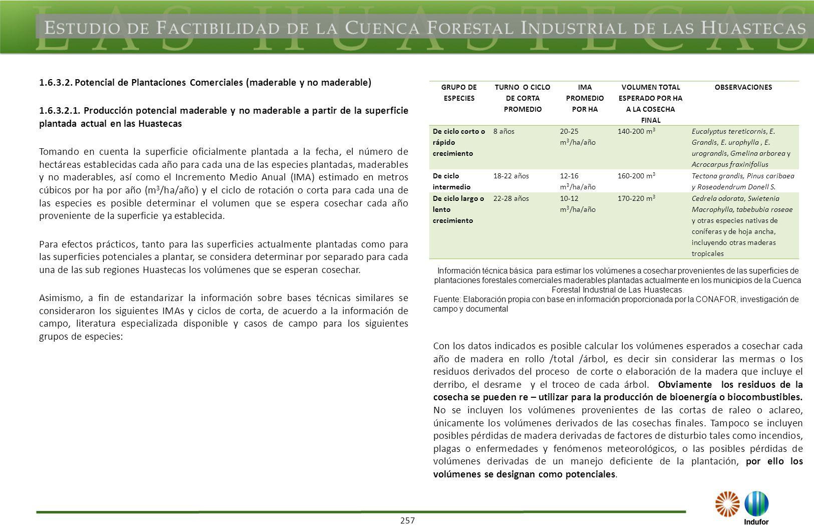 257 1.6.3.2. Potencial de Plantaciones Comerciales (maderable y no maderable) 1.6.3.2.1. Producción potencial maderable y no maderable a partir de la