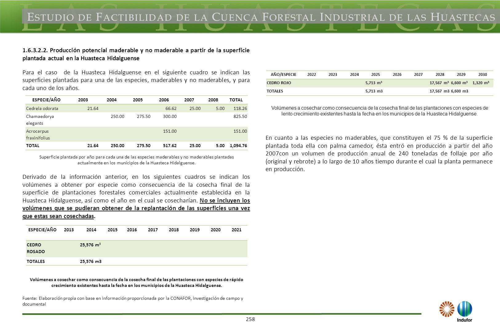 258 1.6.3.2.2. Producción potencial maderable y no maderable a partir de la superficie plantada actual en la Huasteca Hidalguense Para el caso de la H