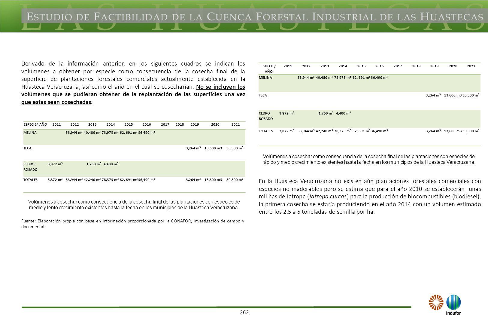 262 Derivado de la información anterior, en los siguientes cuadros se indican los volúmenes a obtener por especie como consecuencia de la cosecha fina