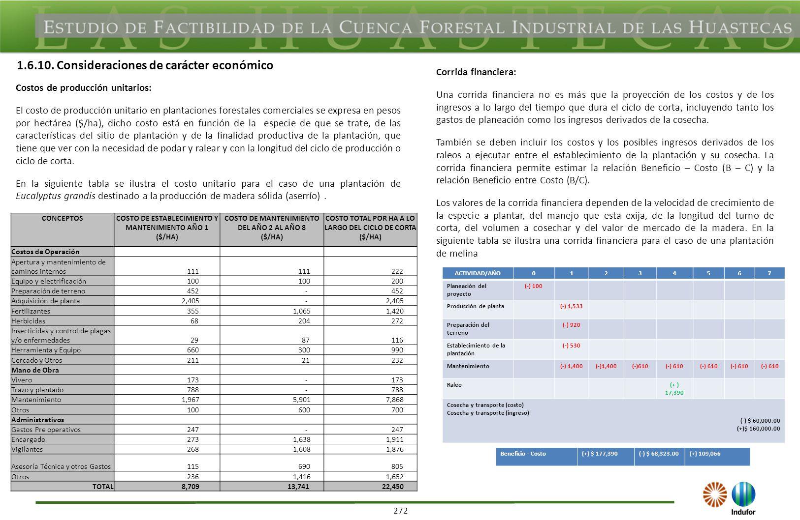 272 Costos de producción unitarios: El costo de producción unitario en plantaciones forestales comerciales se expresa en pesos por hectárea ($/ha), di