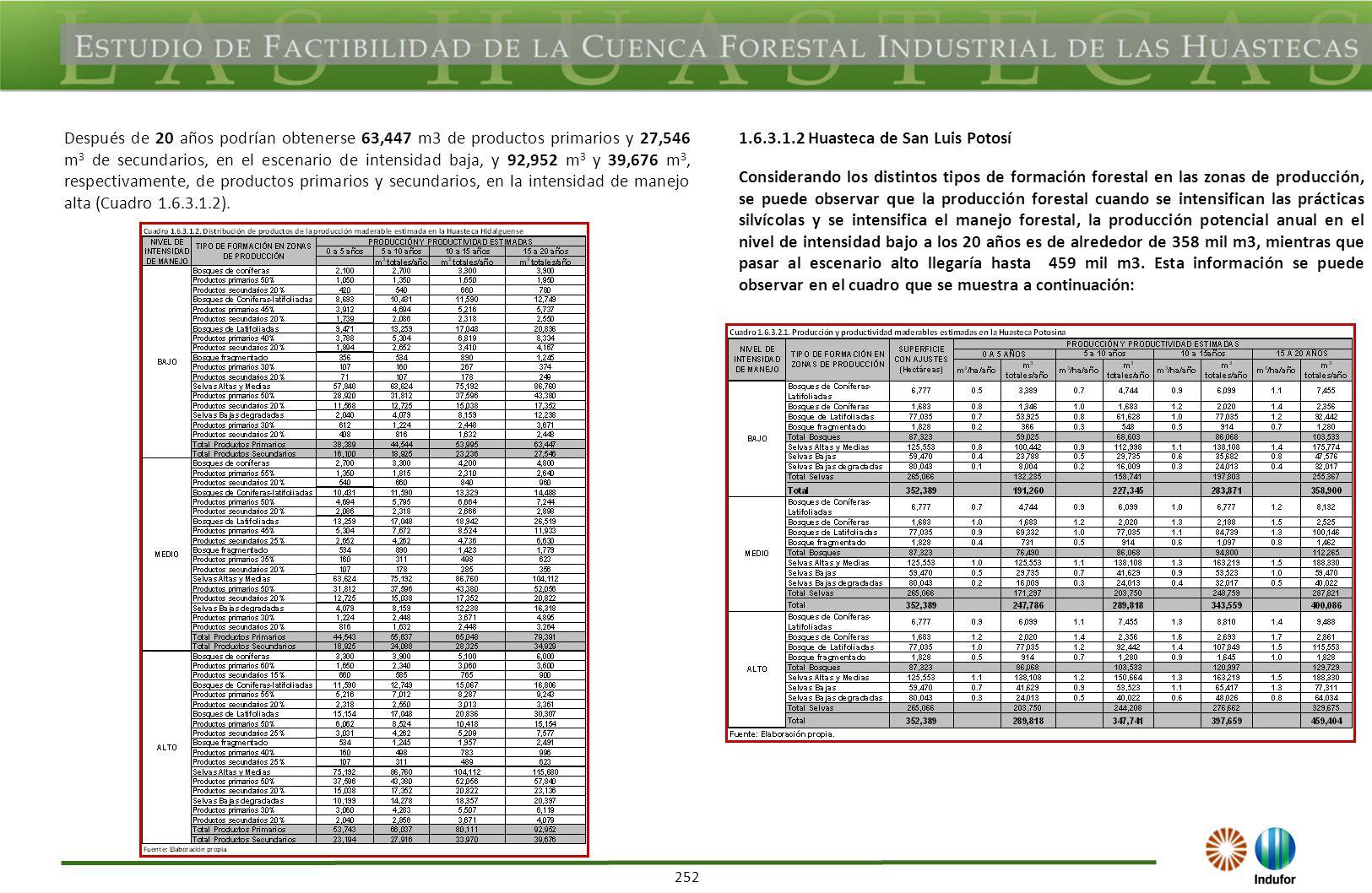 253 La distribución de productos forestales aproximada se presenta en el Cuadro 1.6.3.2.2.
