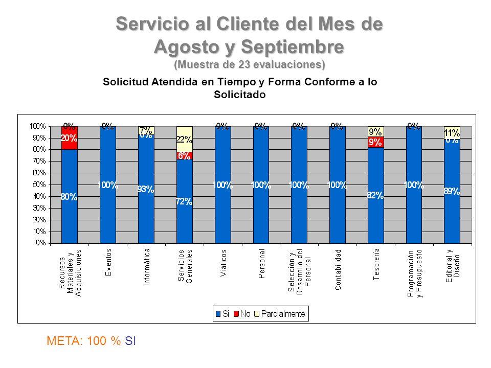 Servicio al Cliente del Mes de Agosto y Septiembre (Muestra de 23 evaluaciones) Solicitud Atendida en Tiempo y Forma Conforme a lo Solicitado META: 100 % SI