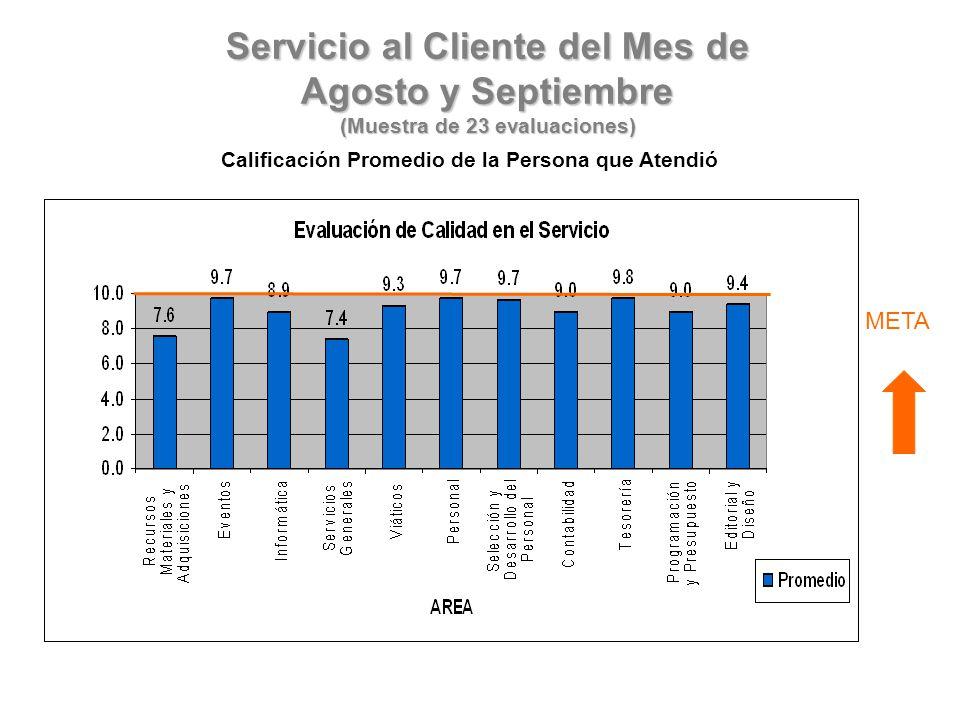 Servicio al Cliente del Mes de Agosto y Septiembre (Muestra de 23 evaluaciones) Calificación Promedio de la Persona que Atendió META