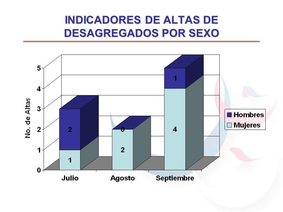 INDICADORES DE ALTAS DE DESAGREGADOS POR SEXO