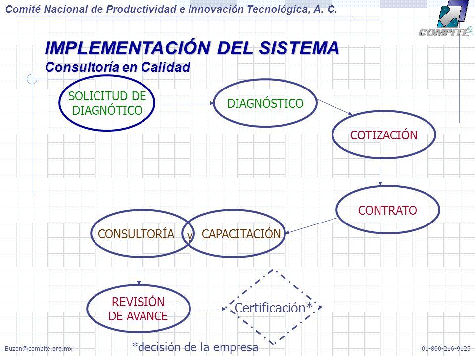 Comité Nacional de Productividad e Innovación Tecnológica, A. C. IMPLEMENTACIÓN DEL SISTEMA Consultoría en Calidad DIAGNÓSTICO COTIZACIÓN SOLICITUD DE