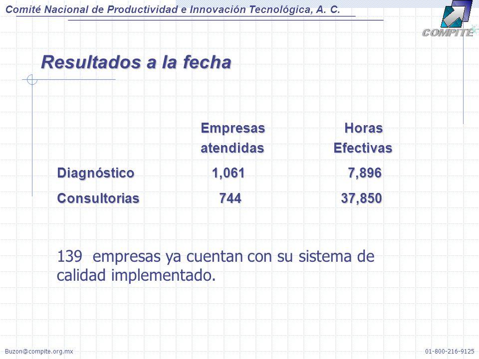 EmpresasHoras atendidas Efectivas Diagnóstico 1,061 7,896 Consultorias 744 37,850 139 empresas ya cuentan con su sistema de calidad implementado.