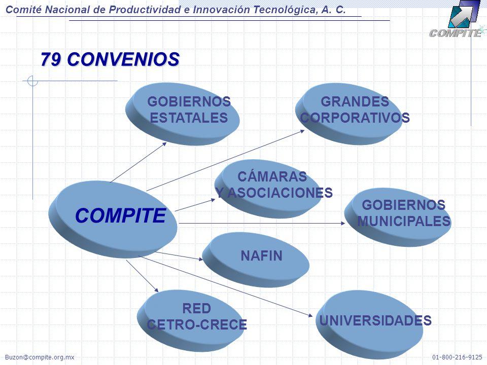 CÁMARAS Y ASOCIACIONES NAFIN RED CETRO-CRECE UNIVERSIDADES GOBIERNOS ESTATALES GOBIERNOS MUNICIPALES COMPITE GRANDES CORPORATIVOS 79 CONVENIOS Comité Nacional de Productividad e Innovación Tecnológica, A.
