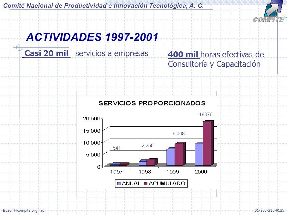 ACTIVIDADES 1997-2001 Casi 20 mil servicios a empresas 400 mil horas efectivas de Consultoría y Capacitación 541 9,068 18076 2,259 Comité Nacional de