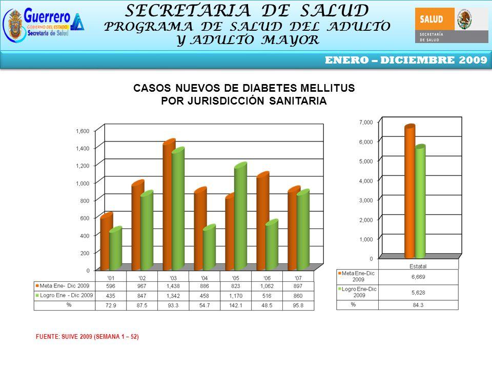 SECRETARIA DE SALUD PROGRAMA DE SALUD DEL ADULTO Y ADULTO MAYOR SECRETARIA DE SALUD PROGRAMA DE SALUD DEL ADULTO Y ADULTO MAYOR ENERO – DICIEMBRE 2009 FUENTE: SUIVE 2009 (SEMANA 1 – 52) CASOS NUEVOS DE DIABETES MELLITUS POR JURISDICCIÓN SANITARIA