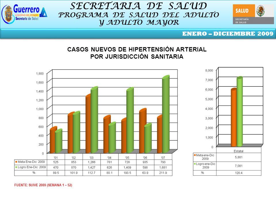 SECRETARIA DE SALUD PROGRAMA DE SALUD DEL ADULTO Y ADULTO MAYOR SECRETARIA DE SALUD PROGRAMA DE SALUD DEL ADULTO Y ADULTO MAYOR ENERO – DICIEMBRE 2009 FUENTE: SUIVE 2009 (SEMANA 1 – 52) CASOS NUEVOS DE HIPERTENSIÓN ARTERIAL POR JURISDICCIÓN SANITARIA