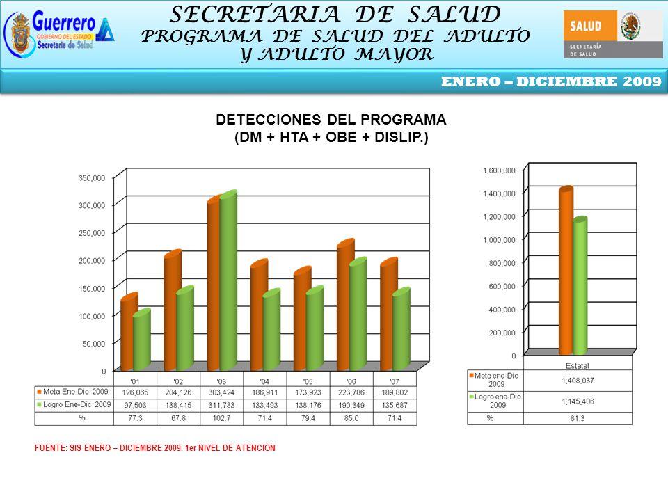 SECRETARIA DE SALUD PROGRAMA DE SALUD DEL ADULTO Y ADULTO MAYOR SECRETARIA DE SALUD PROGRAMA DE SALUD DEL ADULTO Y ADULTO MAYOR ENERO – DICIEMBRE 2009 FUENTE: SIS ENERO – DICIEMBRE 2009.