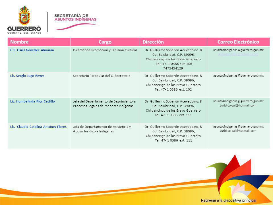 Regresar a la diapositiva principal NombreCargoDirecciónCorreo Electrónico C.P. Osiel González AlmazánDirector de Promoción y Difusión CulturalDr. Gui