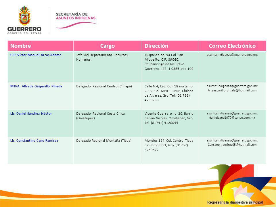 Regresar a la diapositiva principal NombreCargoDirecciónCorreo Electrónico C.P. Víctor Manuel Arcos AdameJefe del Departamento Recursos Humanos Tulipa