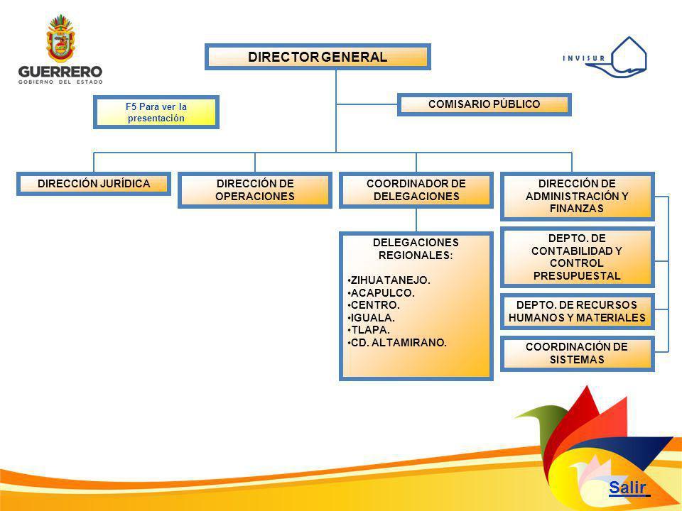 DIRECTOR GENERAL DIRECCIÓN JURÍDICA Salir COMISARIO PÚBLICO DIRECCIÓN DE OPERACIONES COORDINADOR DE DELEGACIONES DIRECCIÓN DE ADMINISTRACIÓN Y FINANZAS F5 Para ver la presentación DELEGACIONES REGIONALES: ZIHUATANEJO.