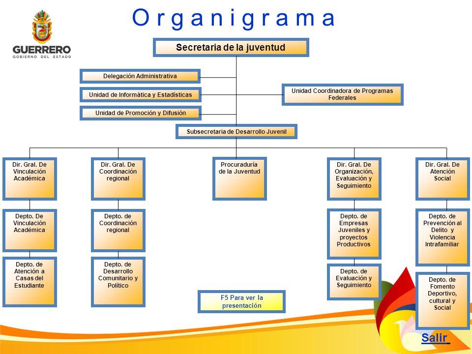 Secretaria de la juventud Unidad de Informática y Estadísticas Salir O r g a n i g r a m a Delegación Administrativa Unidad de Promoción y Difusión F5