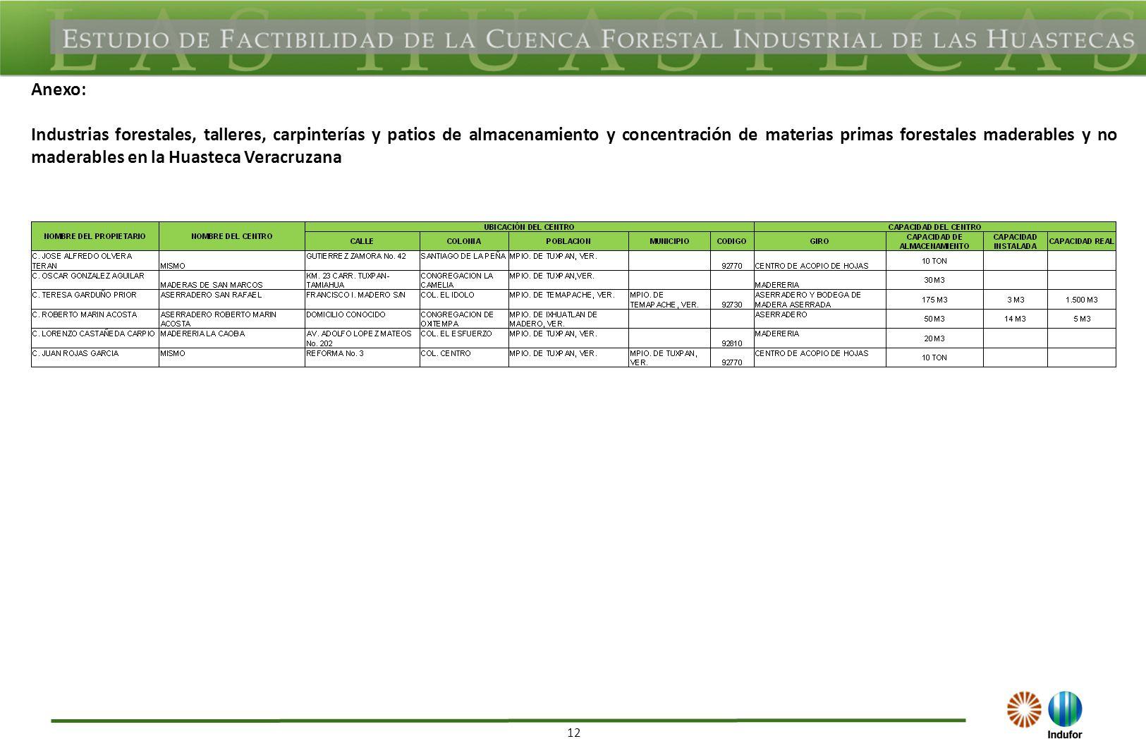 12 Anexo: Industrias forestales, talleres, carpinterías y patios de almacenamiento y concentración de materias primas forestales maderables y no maderables en la Huasteca Veracruzana