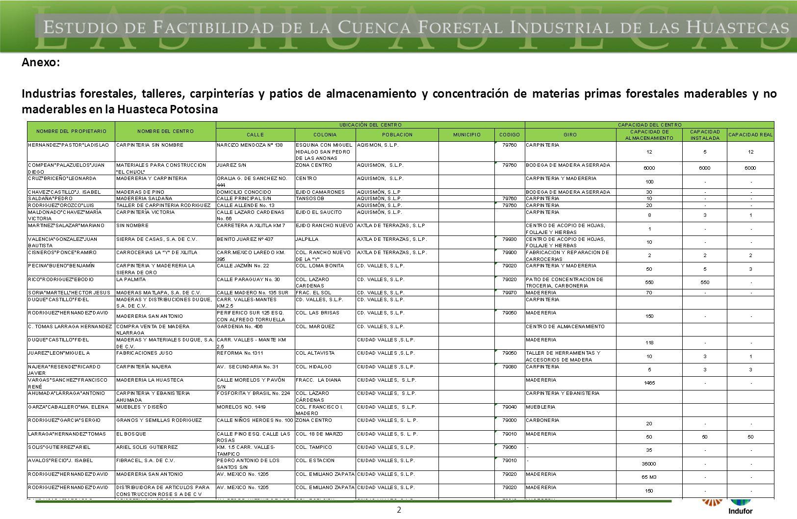 2 Anexo: Industrias forestales, talleres, carpinterías y patios de almacenamiento y concentración de materias primas forestales maderables y no maderables en la Huasteca Potosina