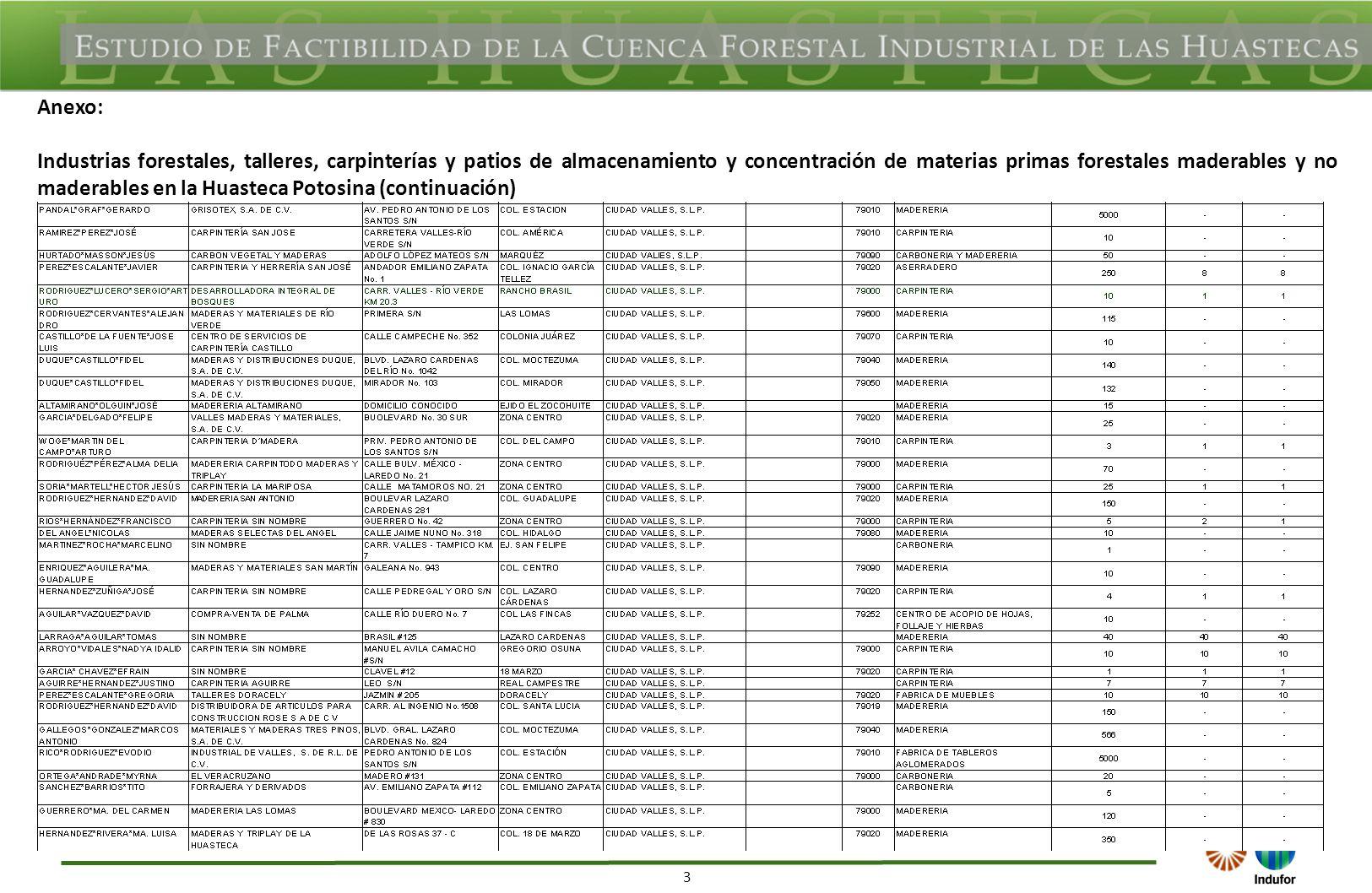 3 Anexo: Industrias forestales, talleres, carpinterías y patios de almacenamiento y concentración de materias primas forestales maderables y no maderables en la Huasteca Potosina (continuación)