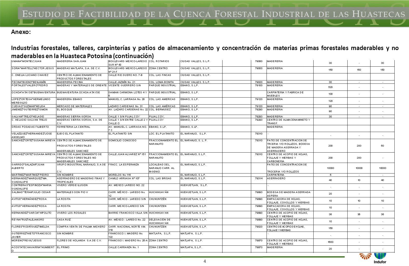4 Anexo: Industrias forestales, talleres, carpinterías y patios de almacenamiento y concentración de materias primas forestales maderables y no maderables en la Huasteca Potosina (continuación)