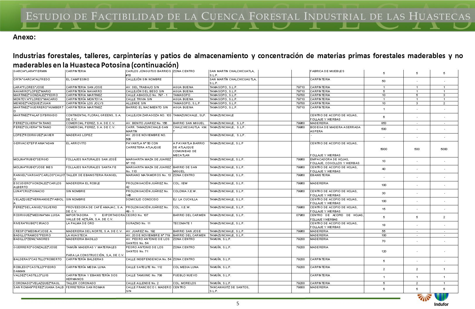 5 Anexo: Industrias forestales, talleres, carpinterías y patios de almacenamiento y concentración de materias primas forestales maderables y no maderables en la Huasteca Potosina (continuación)