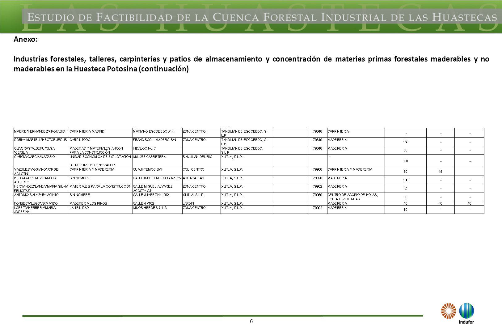 6 Anexo: Industrias forestales, talleres, carpinterías y patios de almacenamiento y concentración de materias primas forestales maderables y no maderables en la Huasteca Potosina (continuación)