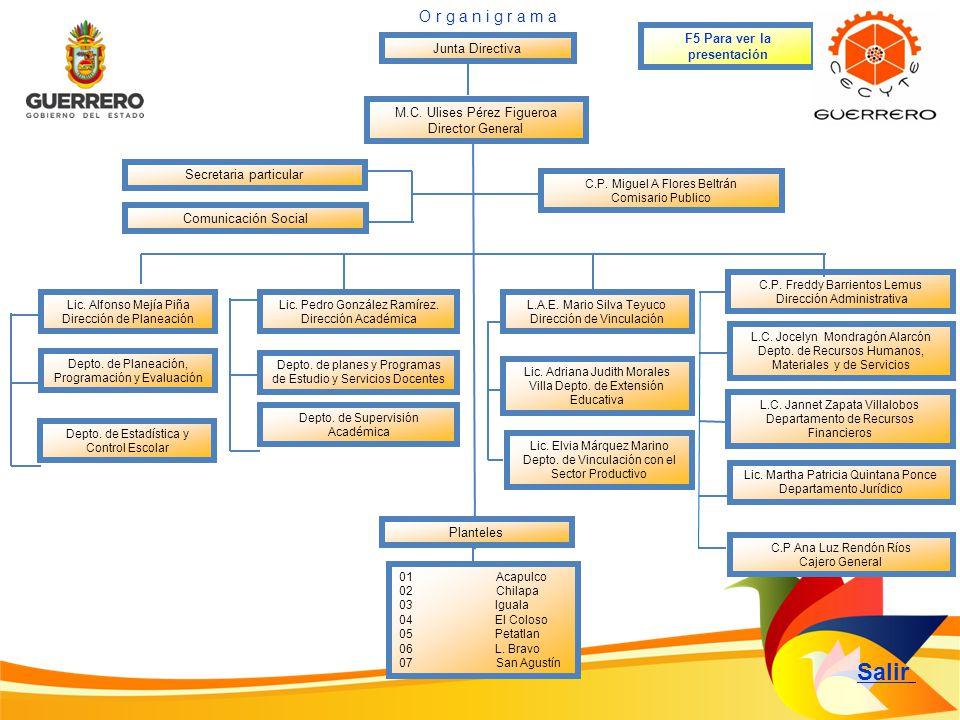 Junta Directiva Comunicación Social Salir O r g a n i g r a m a Secretaria particular Lic. Alfonso Mejía Piña Dirección de Planeación Depto. de Estadí