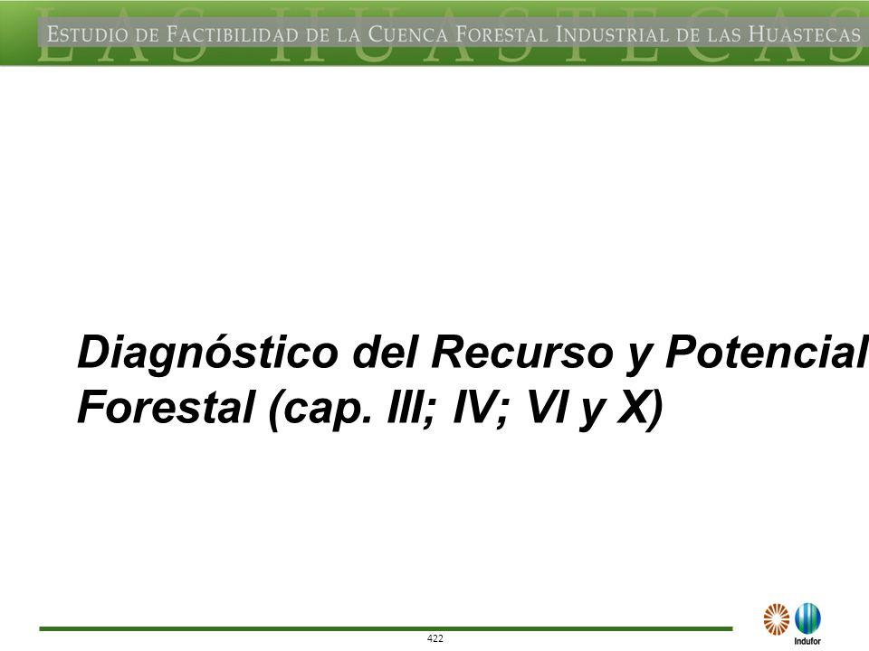 422 Diagnóstico del Recurso y Potencial Forestal (cap. III; IV; VI y X)