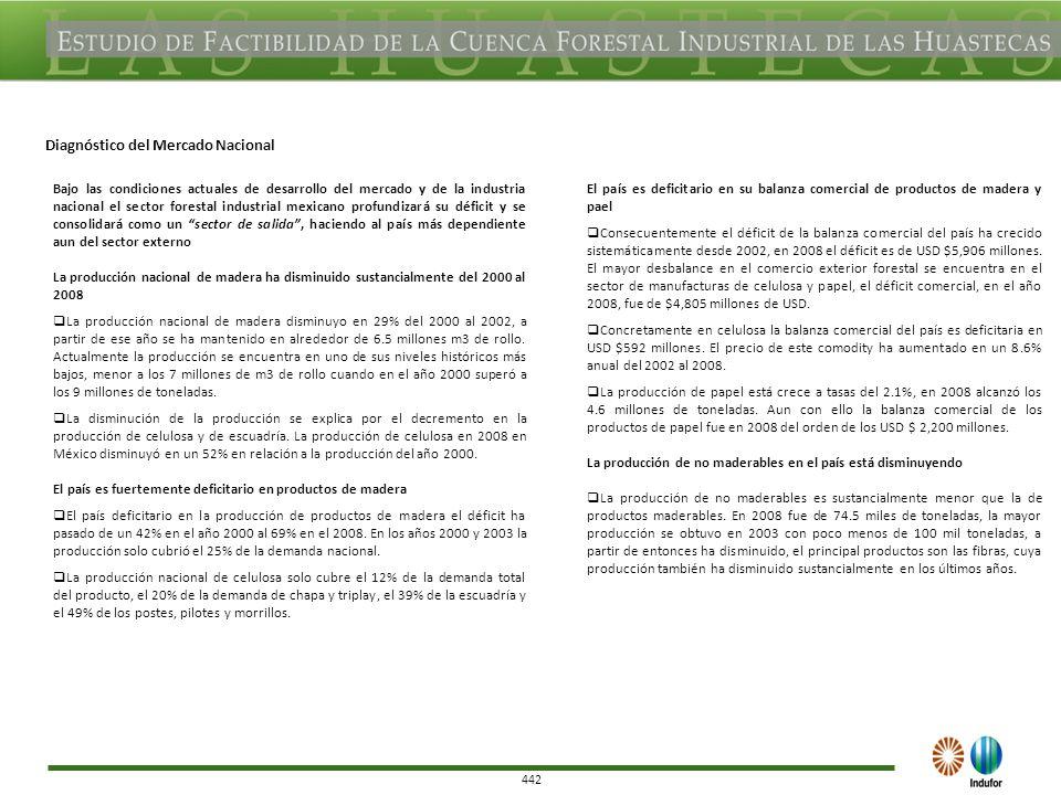 442 Bajo las condiciones actuales de desarrollo del mercado y de la industria nacional el sector forestal industrial mexicano profundizará su déficit y se consolidará como un sector de salida, haciendo al país más dependiente aun del sector externo La producción nacional de madera ha disminuido sustancialmente del 2000 al 2008 La producción nacional de madera disminuyo en 29% del 2000 al 2002, a partir de ese año se ha mantenido en alrededor de 6.5 millones m3 de rollo.