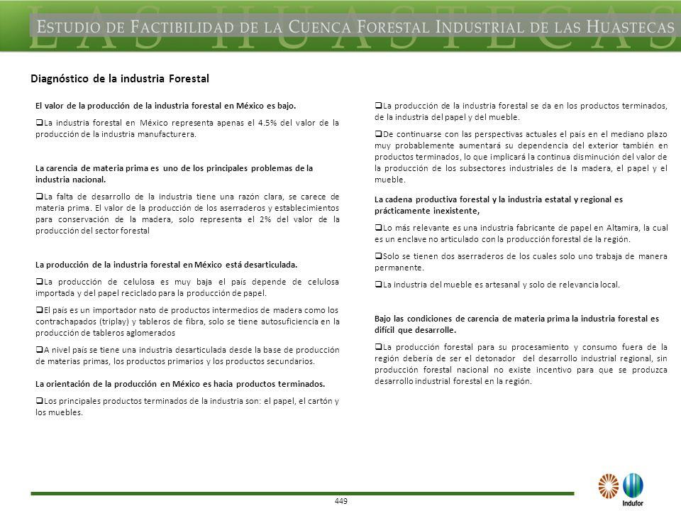 450 DIAGNOSTICO XI (Identificación de proyectos, planes industriales existentes y de su potencial) En la región de Las Huastecas están presentes la mayoría de las condiciones favorables: agroecológicas, infraestructura con carreteras, portuarias, apoyos gubernamentales ubicación geográfica, entre otras) para el establecimiento de proyectos grandes.