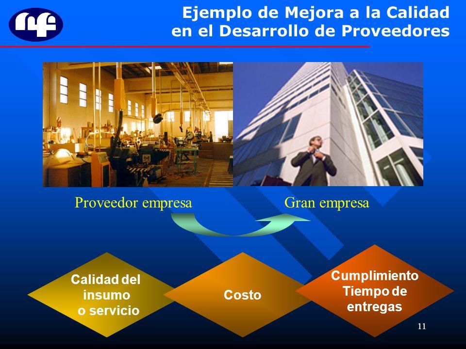 11 Ejemplo de Mejora a la Calidad en el Desarrollo de Proveedores Proveedor empresaGran empresa Calidad del insumo o servicio Costo Cumplimiento Tiemp
