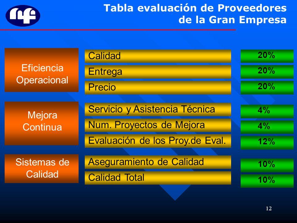 12 Tabla evaluación de Proveedores de la Gran Empresa Eficiencia Operacional Calidad Entrega Precio 20% Mejora Continua Servicio y Asistencia Técnica