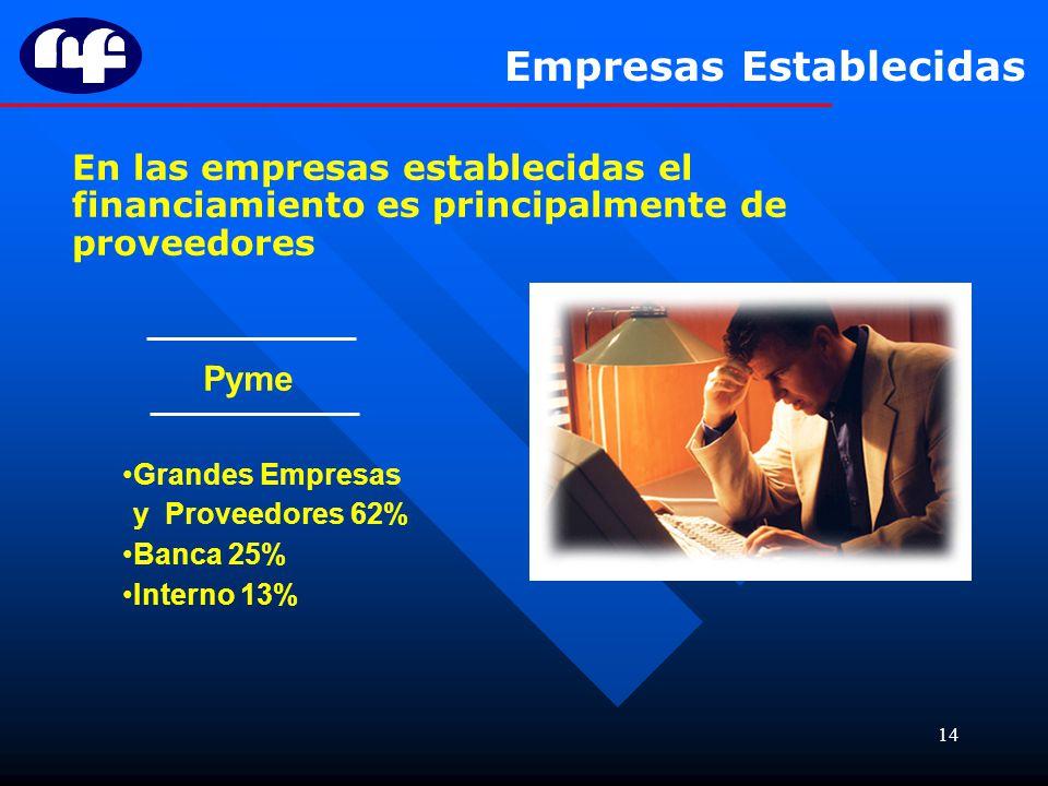 14 En las empresas establecidas el financiamiento es principalmente de proveedores Pyme Grandes Empresas y Proveedores 62% Banca 25% Interno 13% Empre